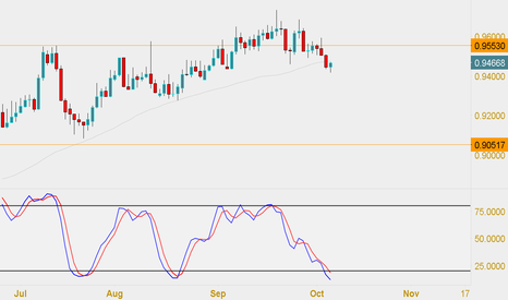 NZDCAD: Nzdcad will be good on the long term imo