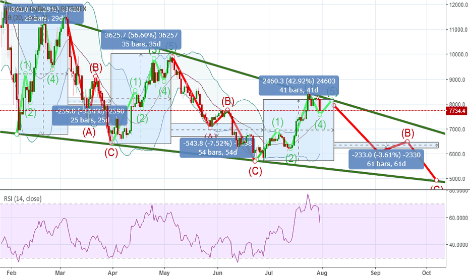 BTCUSD: IF BTC repeated third time in this year then no bull in the year