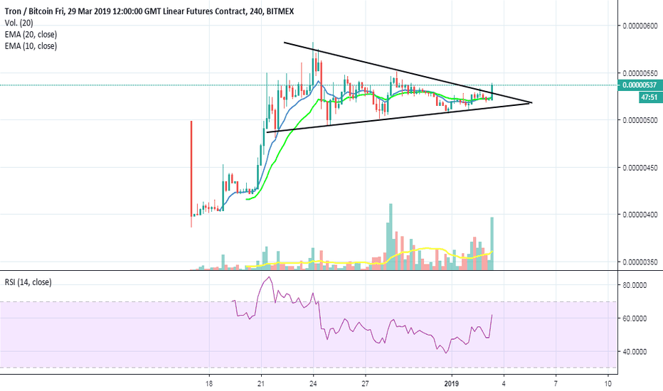 TRXH19: Symmetrical Triangle Breakout
