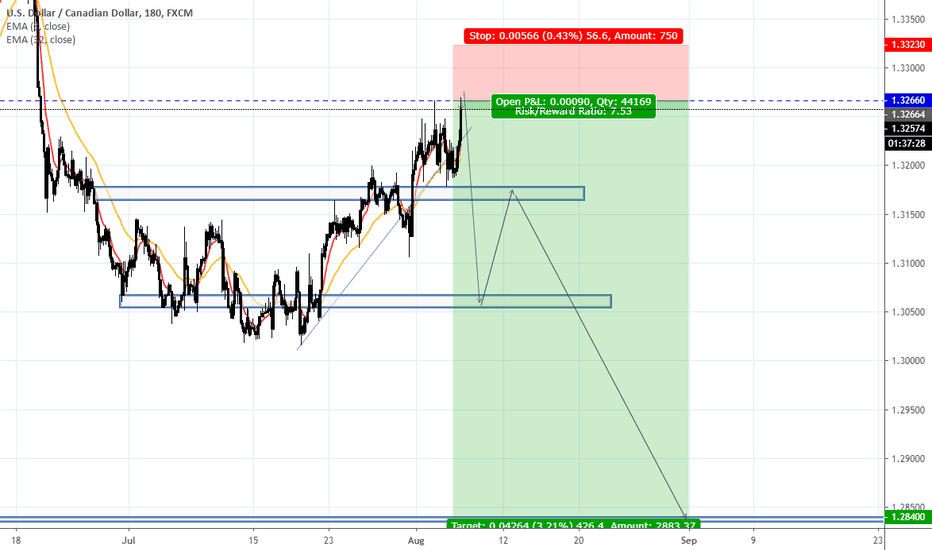 USDCAD Chart — USD to CAD Rate — TradingView