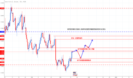 EURUSD: 欧美趋势分析配合(供需和银行交易位)