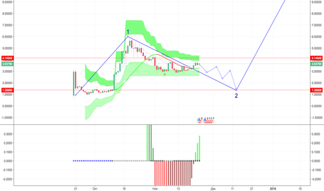 ETPUSD: ETP waiting for Bittrex