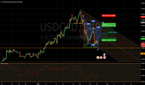 USDCAD: A possible Bearish Cypher in the works.