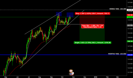 EURJPY: EURJPY Double top at Weekly res.