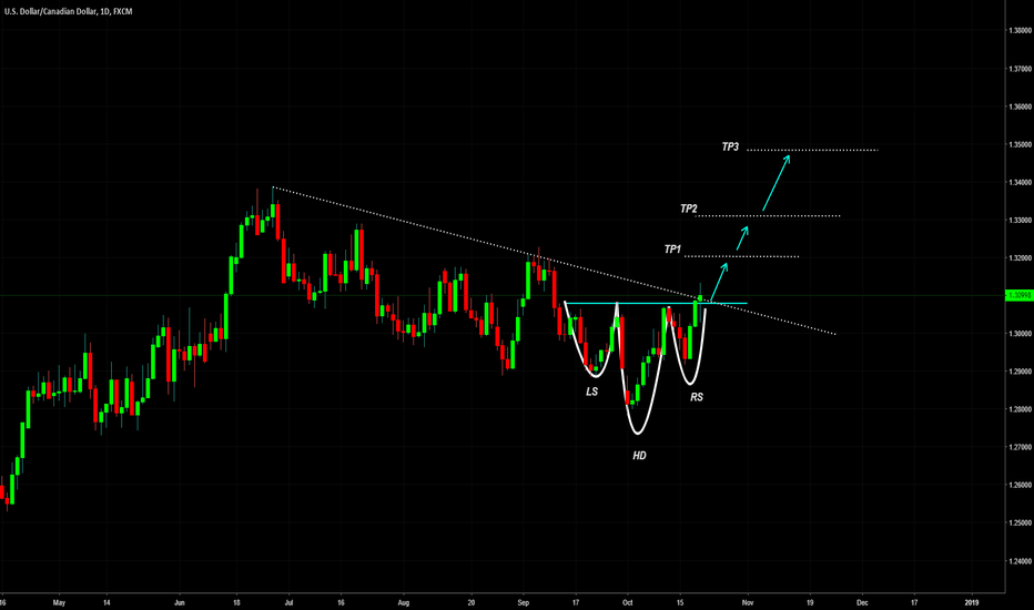 USDCAD: USDCAD Forecast: Loonie's gonna fly high.
