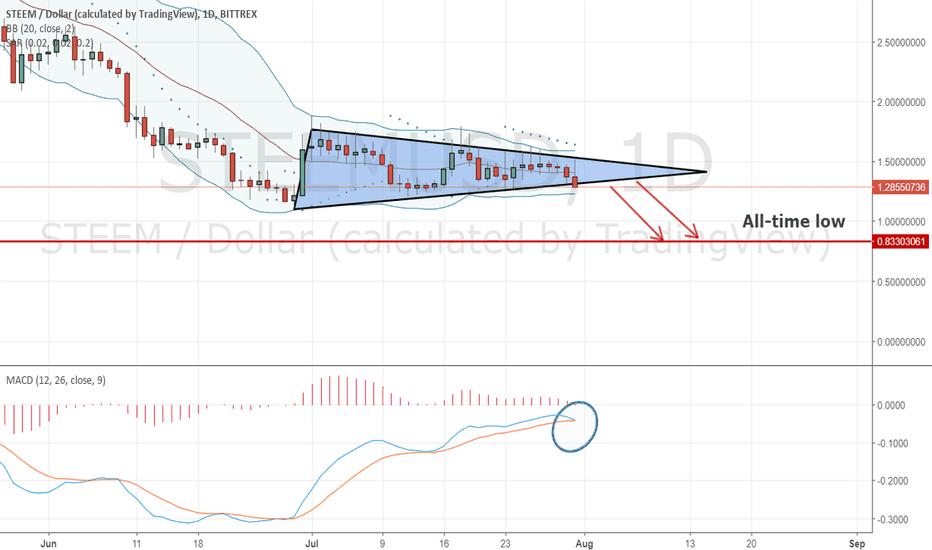 STEEMUSD: STEEM/USD is going down