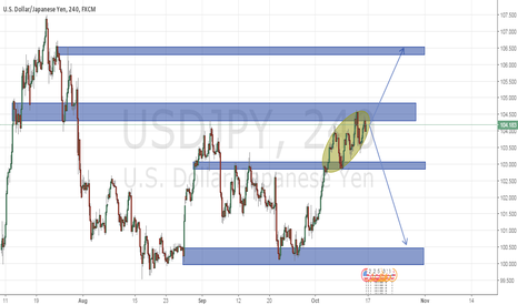 USDJPY: usd is going bull?