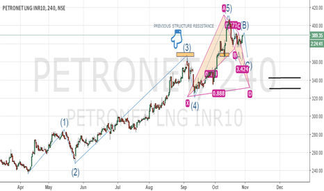 PETRONET: PETRONET LNG BULLISH PATTERNS