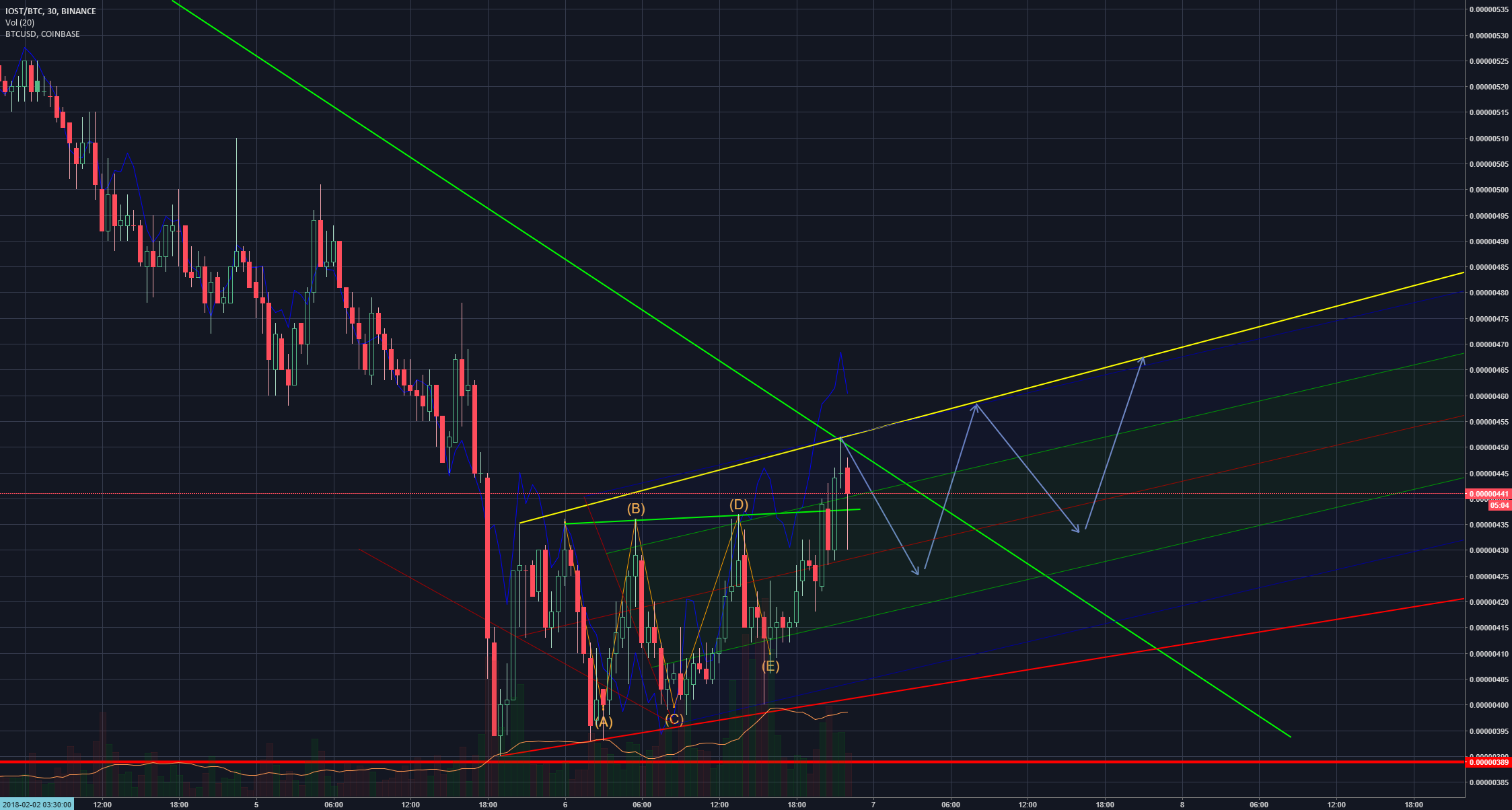 Let's hope for BTC recovery!