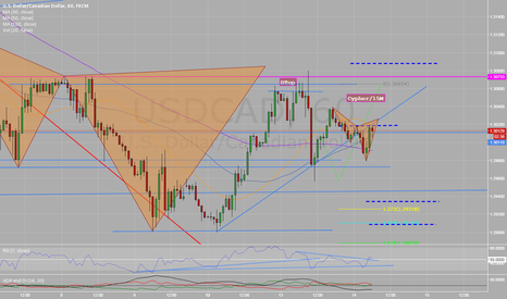 USDCAD: Cypher developping on 15M