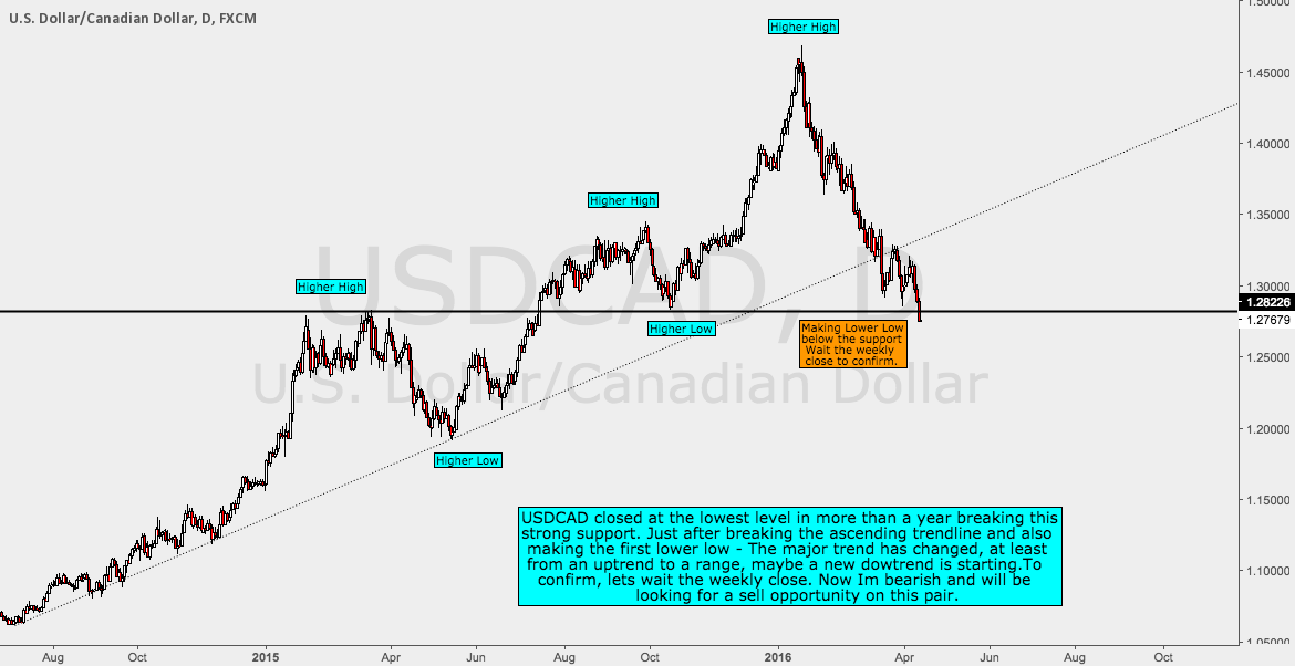 USDCAD Broke Strong Support