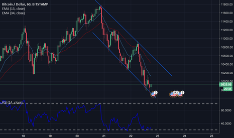 BTCUSD: Basic TA for anyone looking for the change in trend.