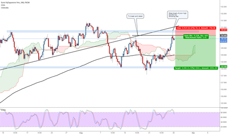 EURJPY: Eurjpy potential short setup on 4H