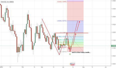 USDSGD: buy..but wait for today candle close....