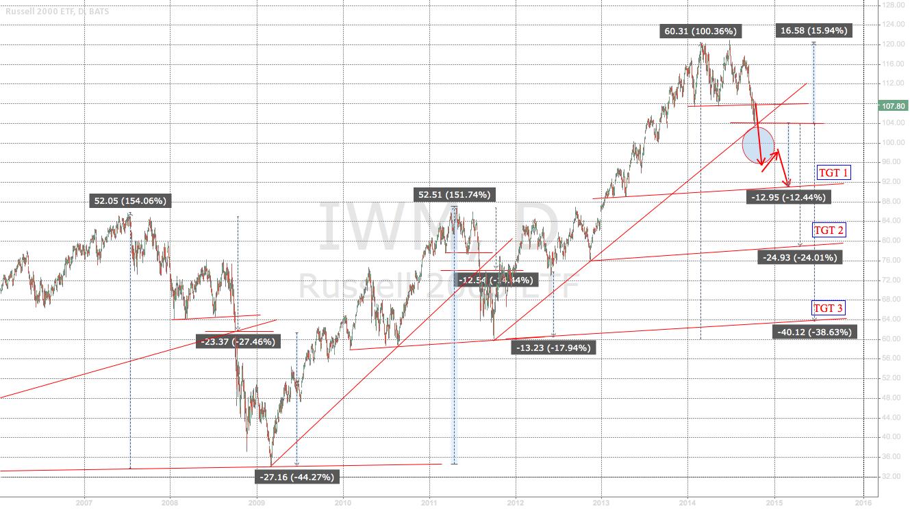 """The """"Bulls hope I am wrong"""" chart"""