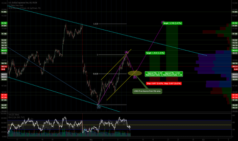 "USDJPY: USDJPY - In Elliott ""A-B-C"" Correction Wave?"