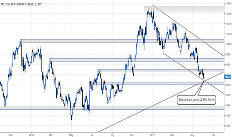 DXY: DXY level on the daily chart