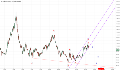 DXY: Bullish possibility for the Dollar (Contrary)