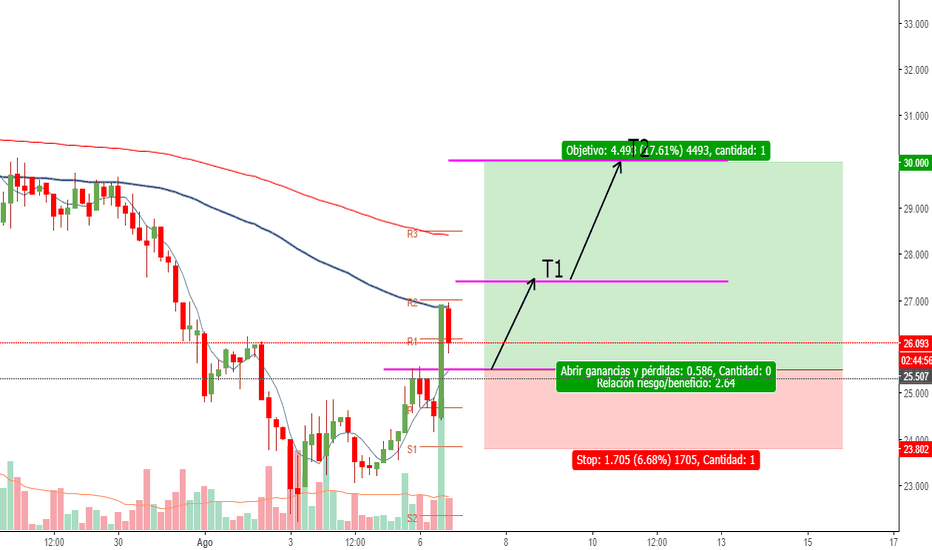 BTGUSD: BTG possible long entry