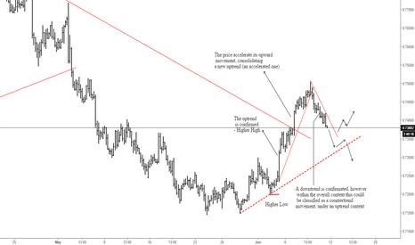 AUDUSD: Trading View: AUDUSD 10/06/16