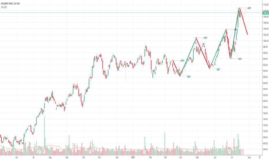 RELIANCE: RELIANCE 18 July Week Prediction SELL