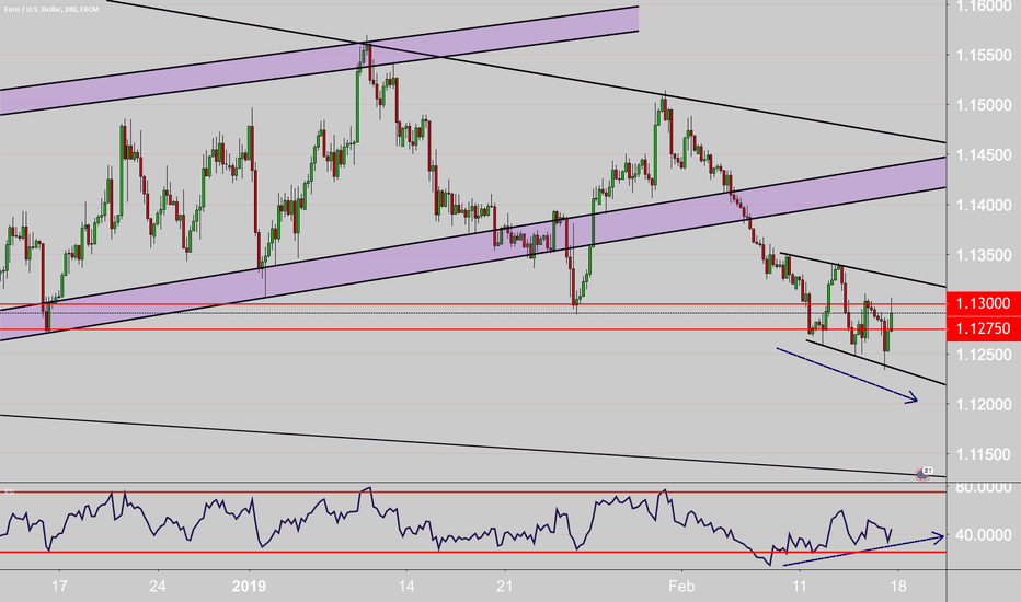 EURUSD: long or short? overall Im bearish but have reason to look long.