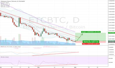 ETCBTC: ETC nearing reversal