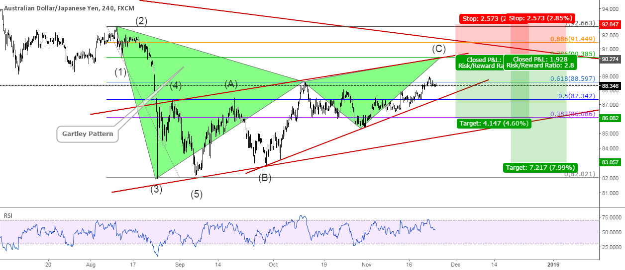 AUDJPY Pending Bearish Gartley Pattern