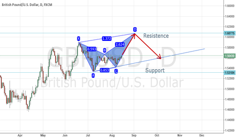 GBPUSD: GBPUSD Bearish Gartley potential