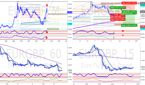 EURGBP: EURGBP OVERVIEW