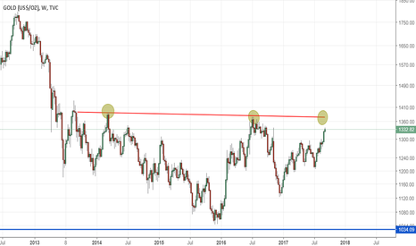 GOLD: GOLD: The RIght Shoulder to bank upon!