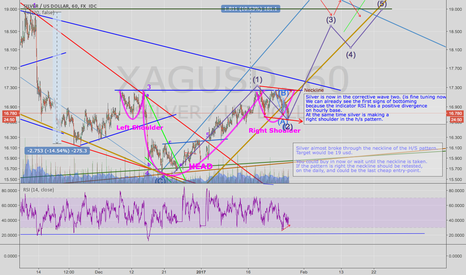 XAGUSD: Silver in now in wave. The bottom is near!