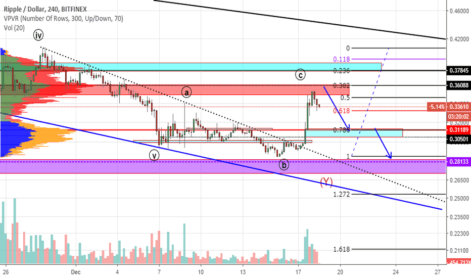 XRPUSD: XRP. I expect a test of $ 0.305-0.315