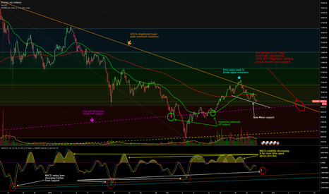 BTCUSD: (BTC) Are the bulls back?!?! NO!!!...But change is in the air!!!