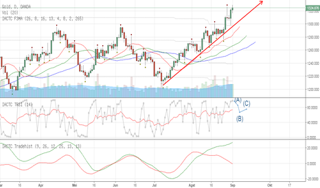 XAUUSD: XAUUSD - Even show Trendup, carefull with overbought