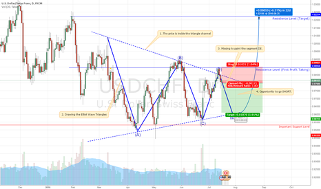 USDCHF: USDCHF: BEAUTIFUL SETUP TO SHORT