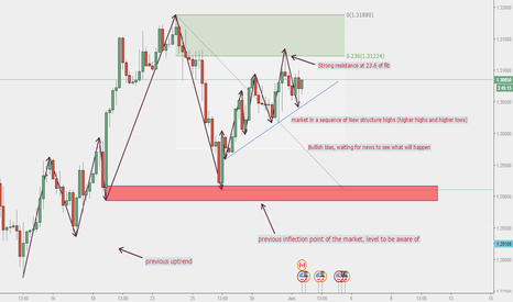 USDCAD: USD/CAD situation
