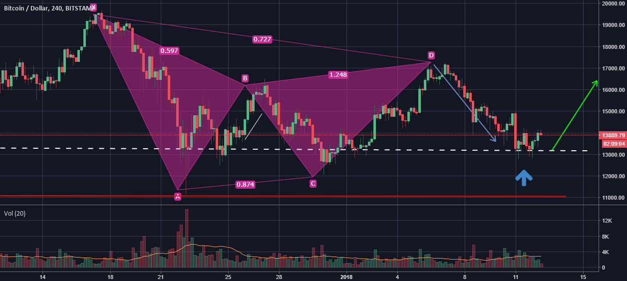 BTCUSD Double Bottom