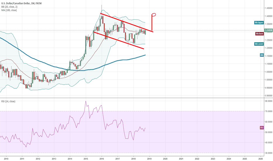 USDCAD: Going Through the Resistance