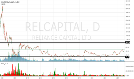 RELCAPITAL: An absolute delight for wyckoffians