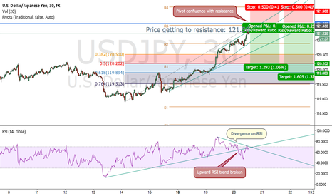 USDJPY: USDJPY getting to resistance-longs at risk