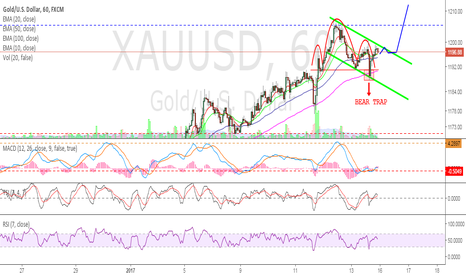 XAUUSD: GOLD - Friday the 13th