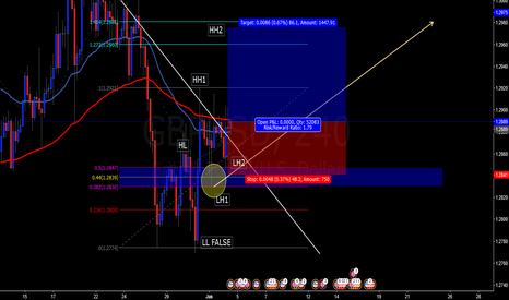 GBPUSD: EXPECTATIVE A BLLISH MOVEMENT