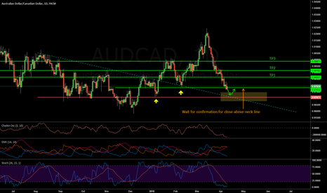 AUDCAD: AUDCAD - Early Daily Buy Signals Triggered - H & S Pattern?