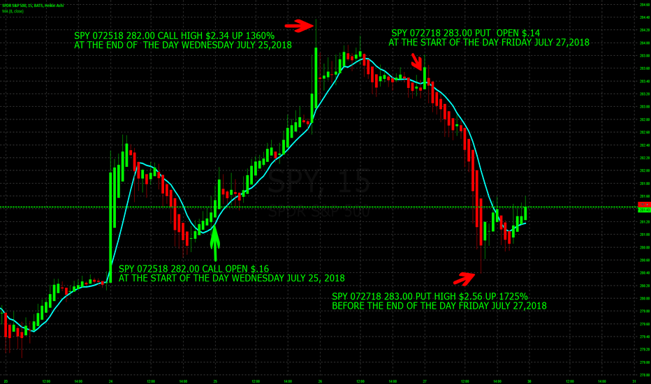 SPY: 3082% PROFIT IN 2 DAYS DAY TRADING SPY WEEKLY OPTIONS THIS WEEK