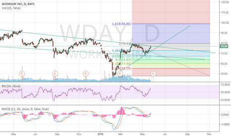 WDAY: WDAY possible short term swing up