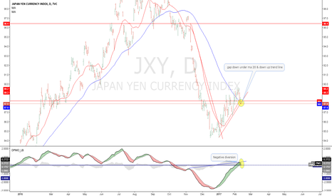 JXY: YEN index open gap down under ma 20 and down up trendline