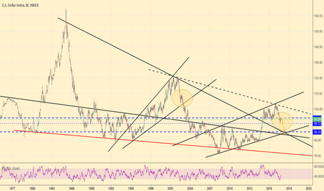 DXY: DXY, 1M view
