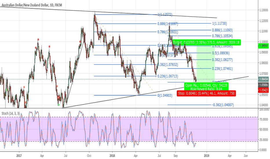 AUDNZD: Can AUDNZD do the same as last time?