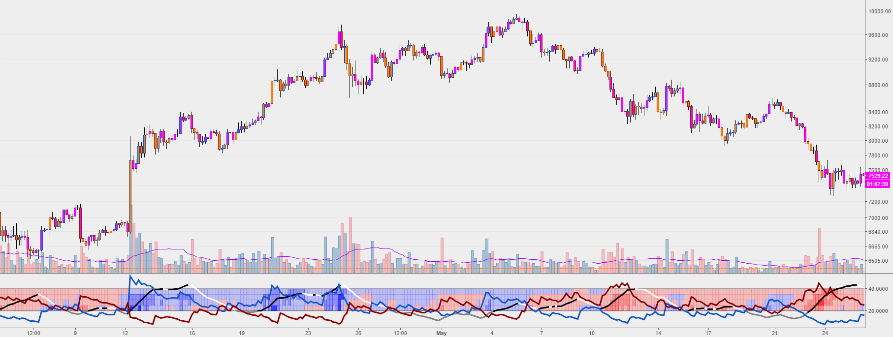 Smart ADX trading strategy using support and resistance